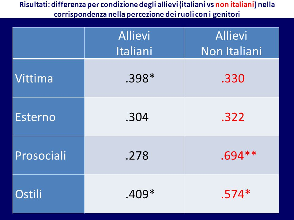 Allievi Italiani Non Italiani Vittima .398* .330 Esterno .304 .322