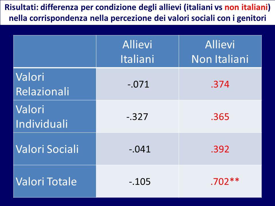 Allievi Italiani Non Italiani Valori Relazionali Valori Individuali
