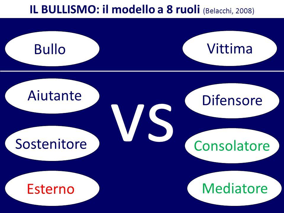 IL BULLISMO: il modello a 8 ruoli (Belacchi, 2008)