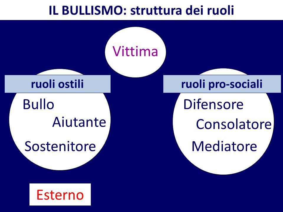 IL BULLISMO: struttura dei ruoli