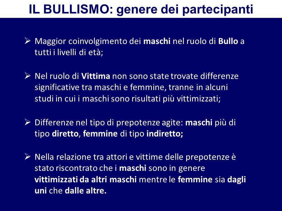 IL BULLISMO: genere dei partecipanti