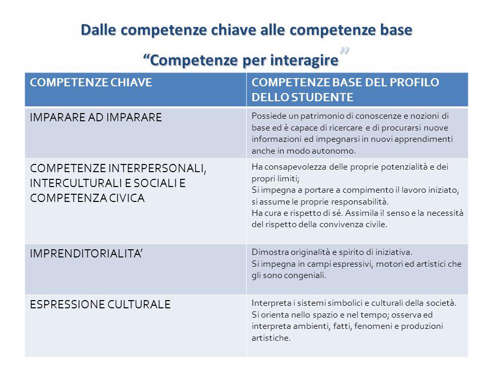 Dalle competenze chiave alle competenze base Competenze per interagire