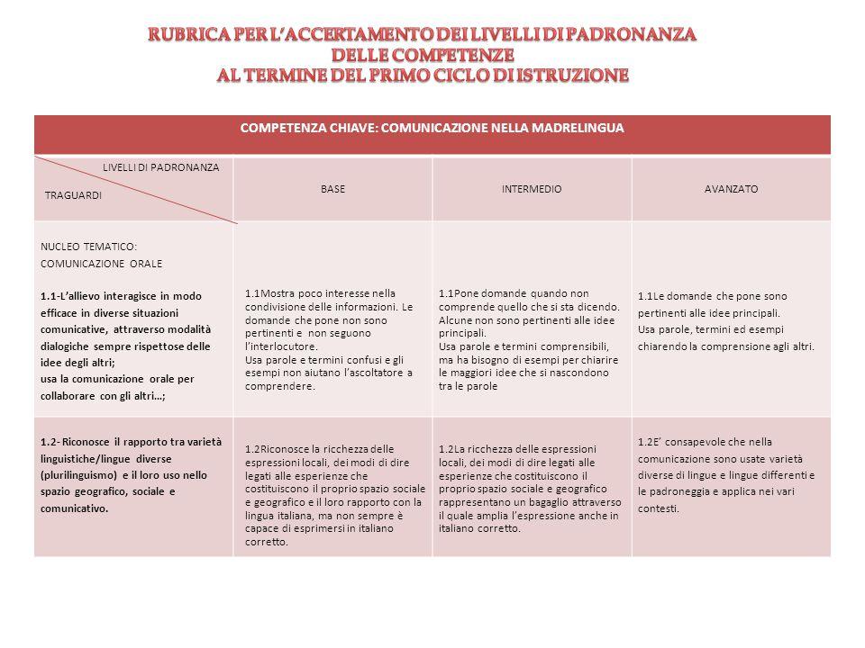 RUBRICA PER L'ACCERTAMENTO DEI LIVELLI DI PADRONANZA DELLE COMPETENZE
