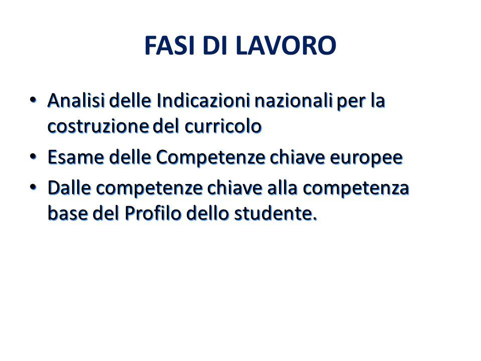 FASI DI LAVORO Analisi delle Indicazioni nazionali per la costruzione del curricolo. Esame delle Competenze chiave europee.