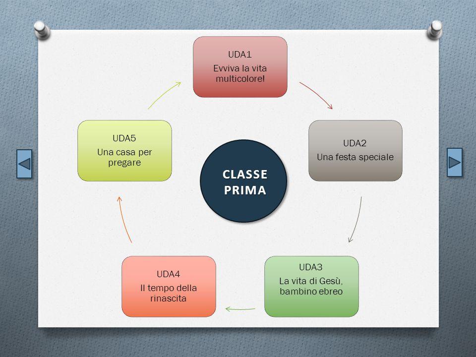 CLASSE PRIMA UDA1 Evviva la vita multicolore! UDA5 UDA2