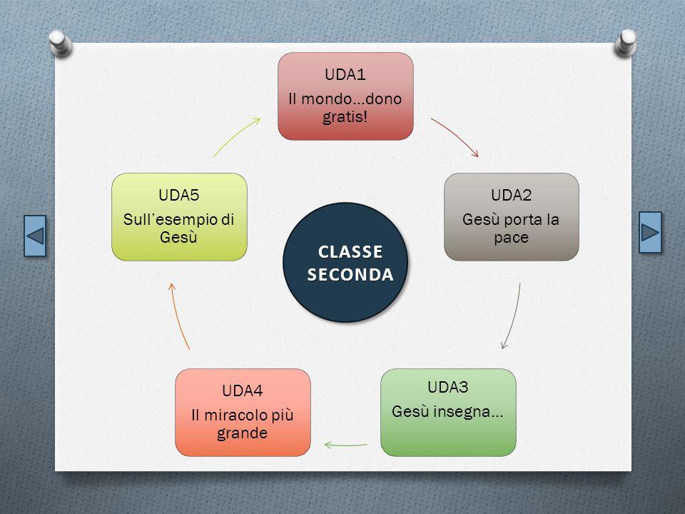 CLASSE SECONDA UDA1 Il mondo…dono gratis! UDA2 Gesù porta la pace UDA3