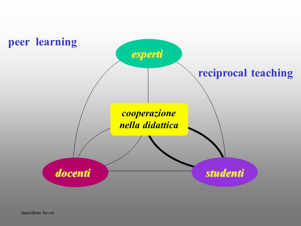 peer learning reciprocal teaching esperti docenti studenti