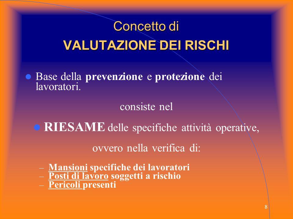 Concetto di VALUTAZIONE DEI RISCHI