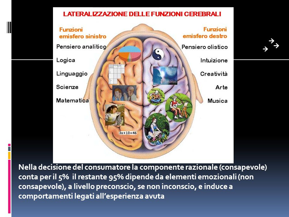Nella decisione del consumatore la componente razionale (consapevole) conta per il 5% il restante 95% dipende da elementi emozionali (non consapevole), a livello preconscio, se non inconscio, e induce a comportamenti legati all'esperienza avuta