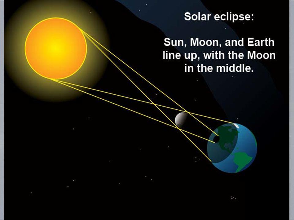 Come guardare il Sole durante un'eclissi (see http://eclipse. gsfc
