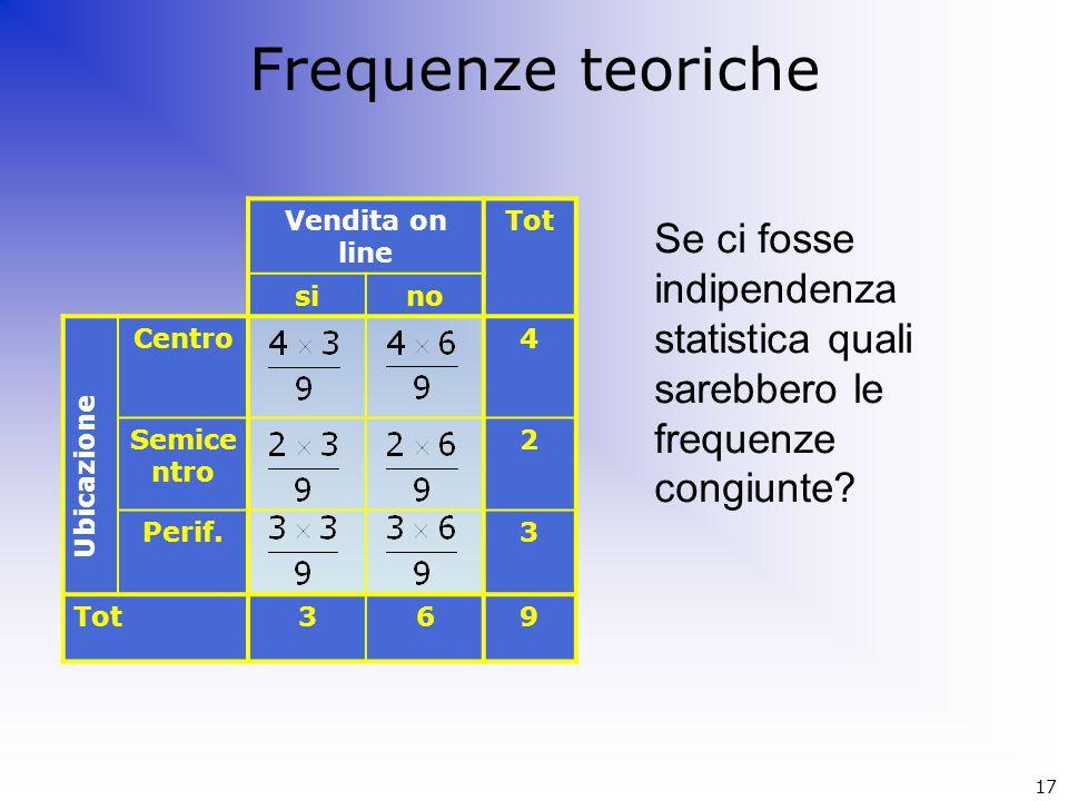 Frequenze teoriche Vendita on line. Tot. si. no. Centro. 4. Semicentro. 2. Perif. 3. 6. 9.