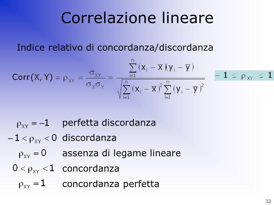 Correlazione lineare Indice relativo di concordanza/discordanza