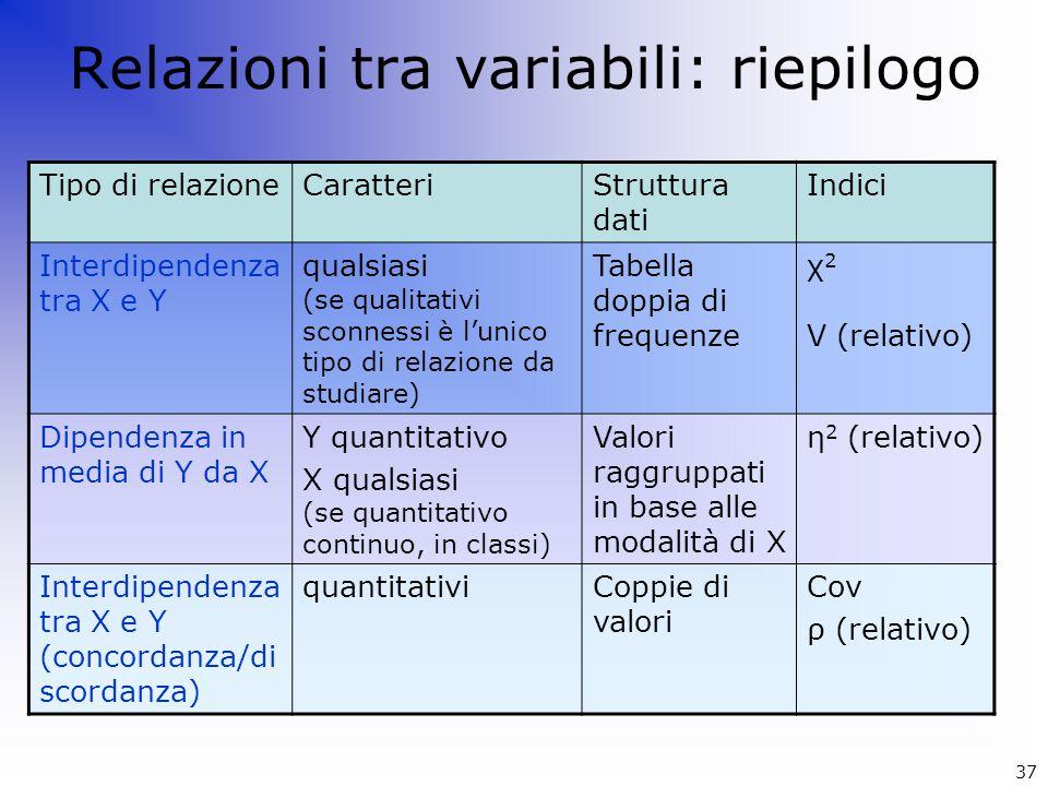 Relazioni tra variabili: riepilogo