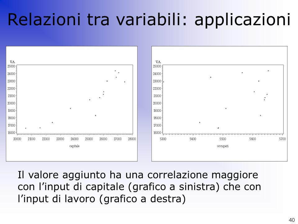 Relazioni tra variabili: applicazioni