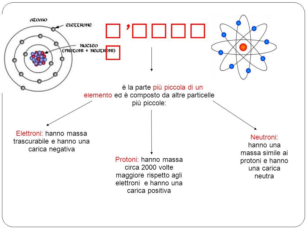 L'ATOMO L'atomo è la parte più piccola di un elemento ed è composto da altre particelle più piccole: