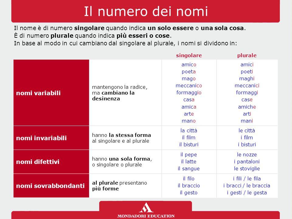 Top Il nome. - ppt video online scaricare IO87