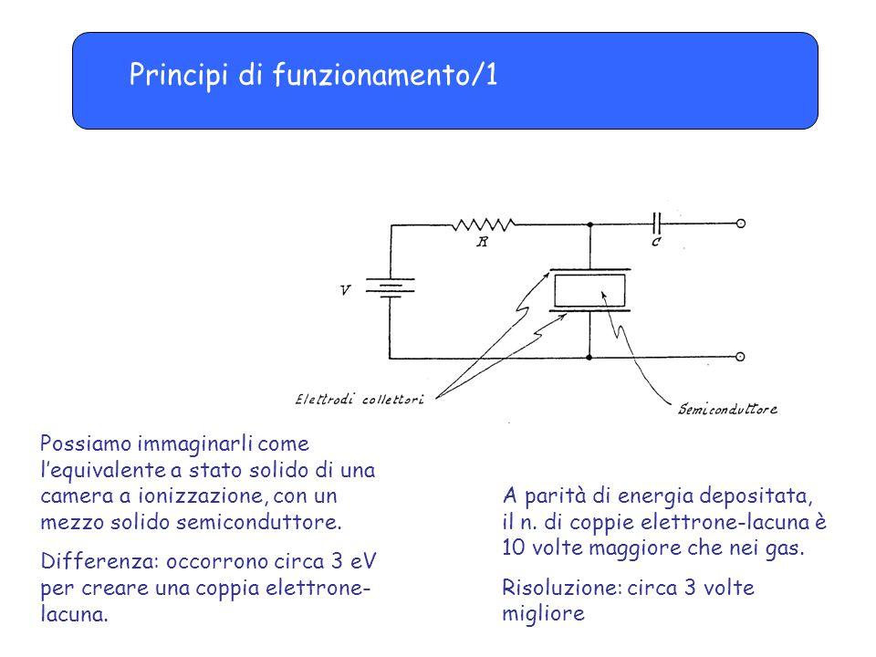 Principi di funzionamento/1