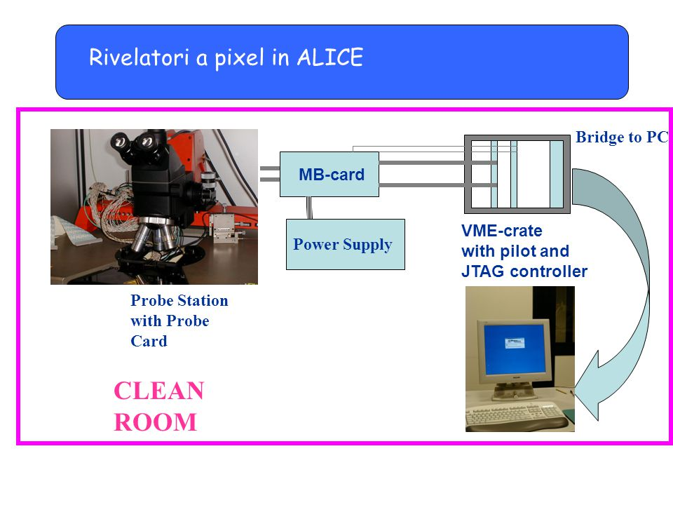 CLEAN ROOM Rivelatori a pixel in ALICE Bridge to PC MB-card VME-crate