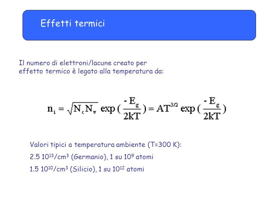 Effetti termici Il numero di elettroni/lacune creato per effetto termico è legato alla temperatura da: