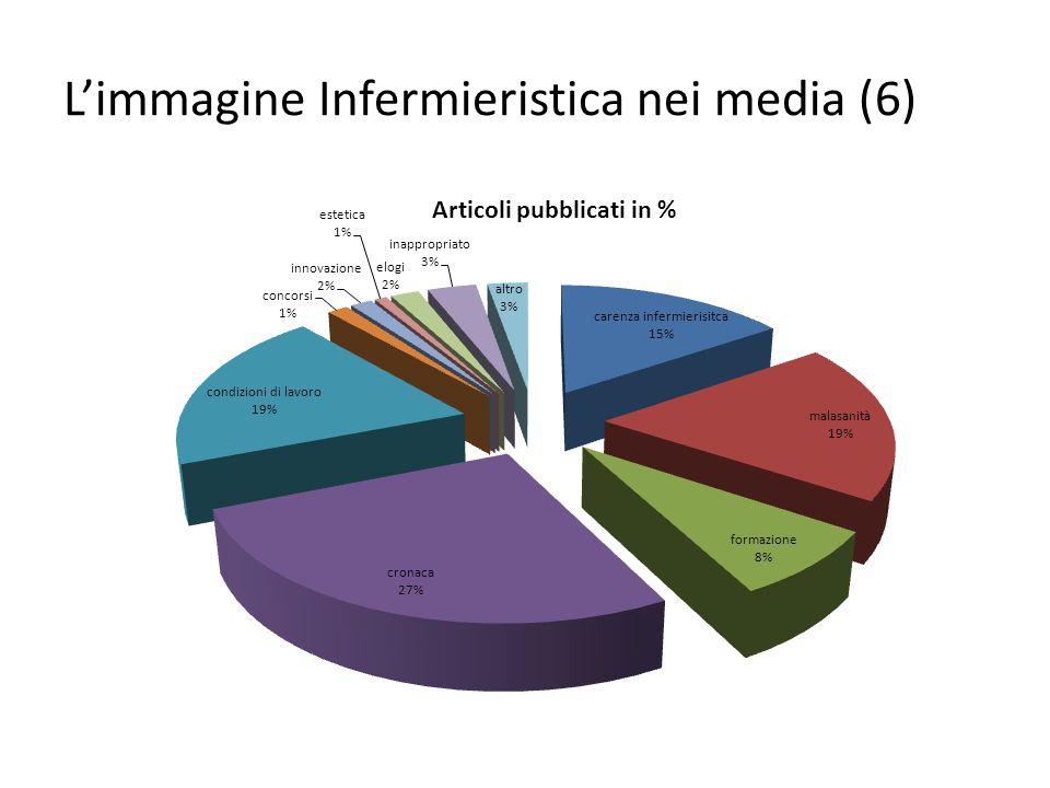 L'immagine Infermieristica nei media (6)
