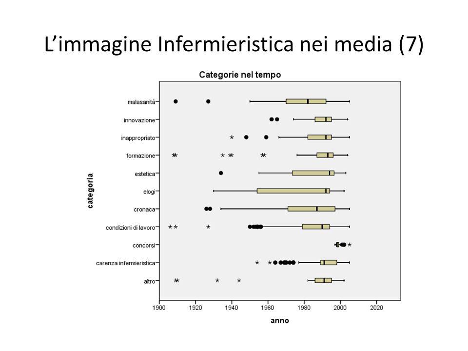 L'immagine Infermieristica nei media (7)