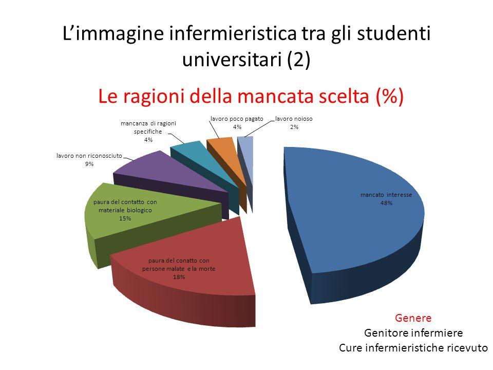 L'immagine infermieristica tra gli studenti universitari (2)