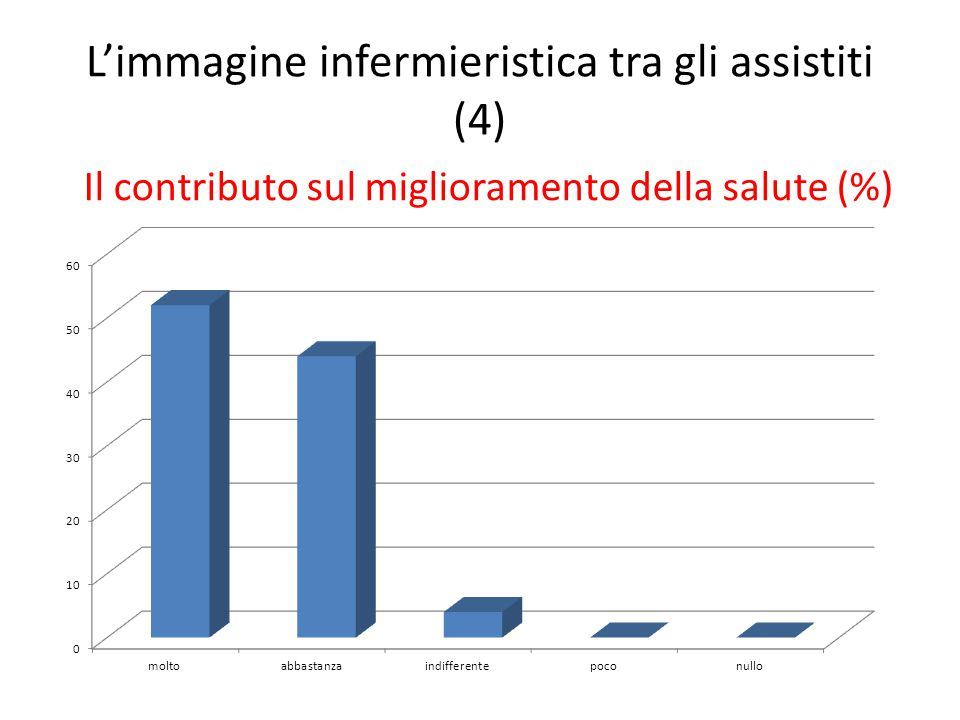 L'immagine infermieristica tra gli assistiti (4)