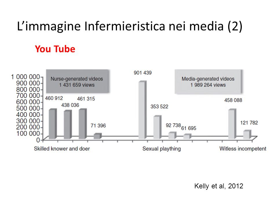 L'immagine Infermieristica nei media (2)