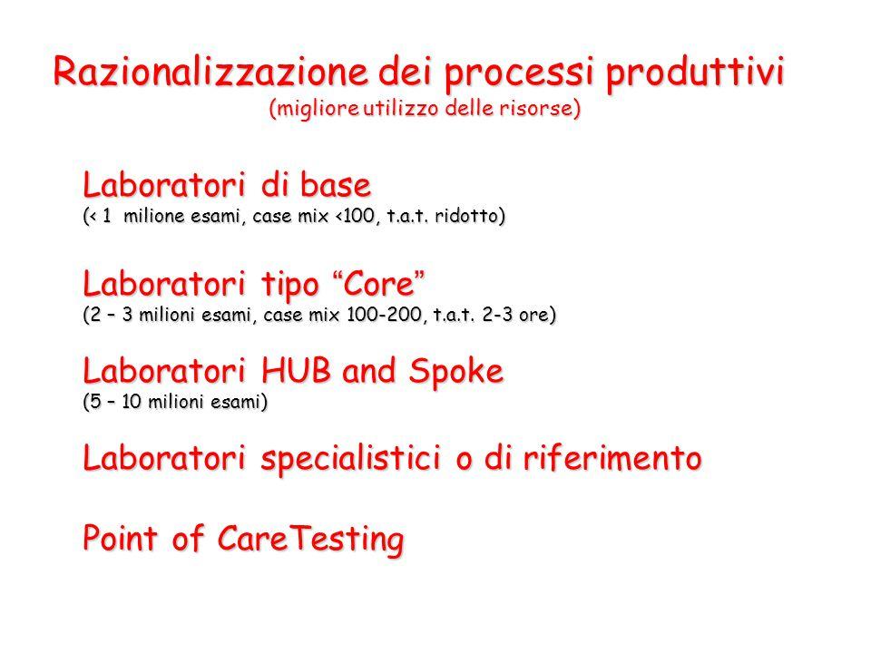 Razionalizzazione dei processi produttivi (migliore utilizzo delle risorse)