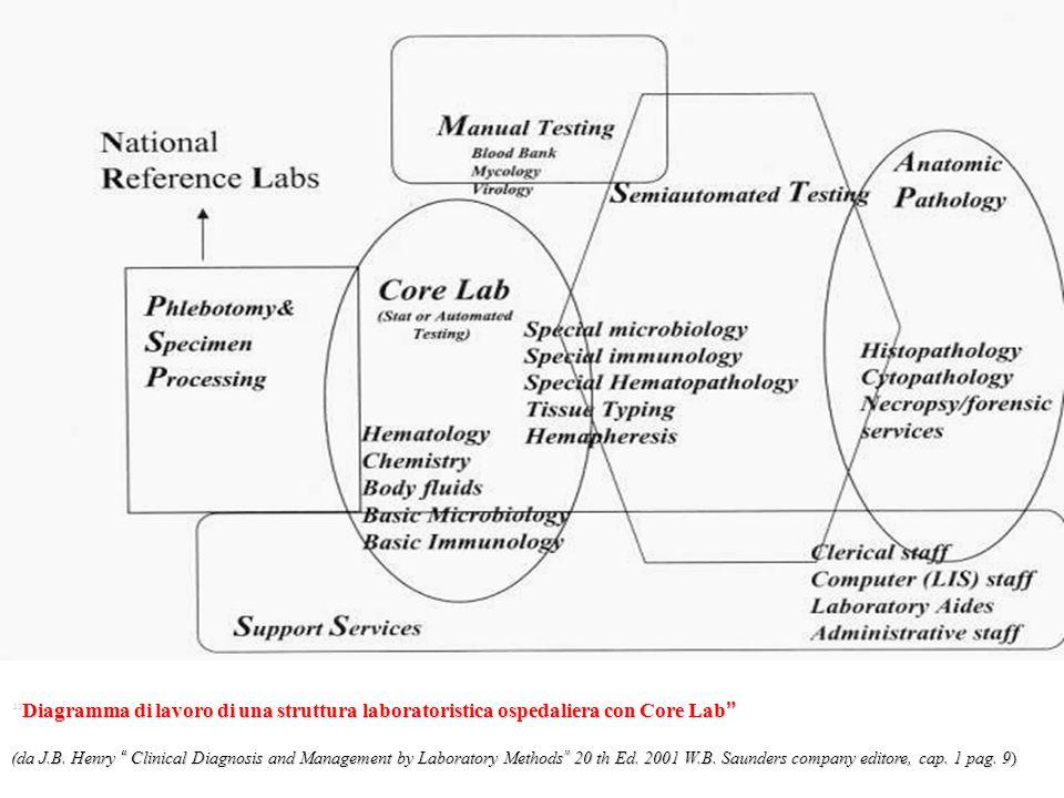 Diagramma di lavoro di una struttura laboratoristica ospedaliera con Core Lab