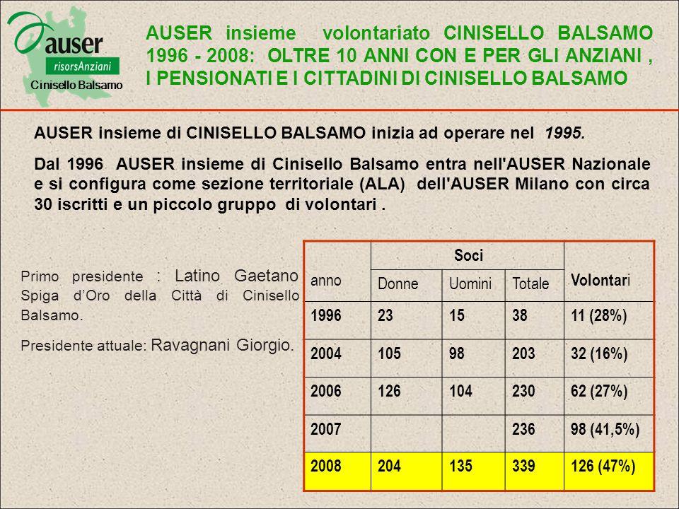 Cinisello Balsamo