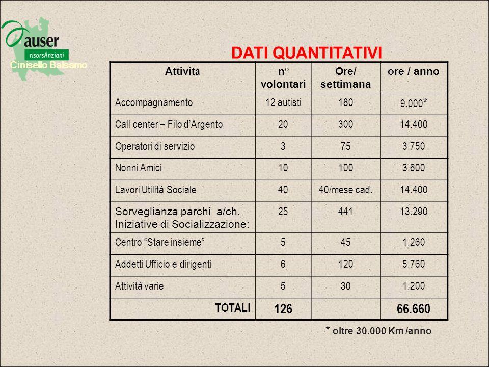 DATI QUANTITATIVI 126 66.660 TOTALI * oltre 30.000 Km /anno Attività
