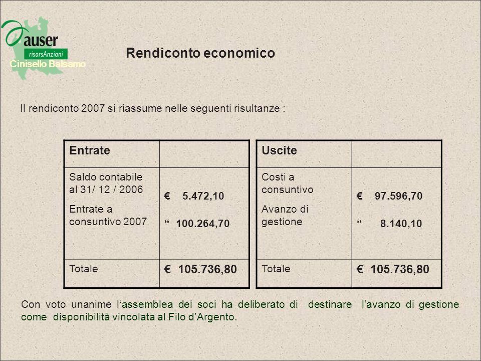 Rendiconto economico Entrate € 105.736,80 Uscite € 105.736,80