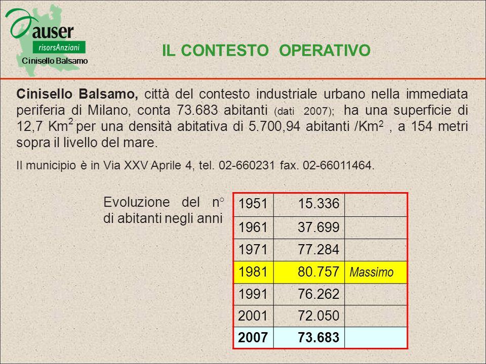 Cinisello Balsamo IL CONTESTO OPERATIVO.
