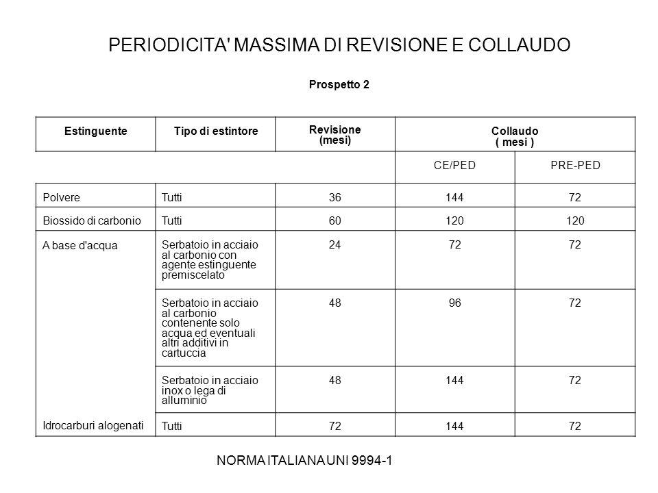 PERIODICITA MASSIMA DI REVISIONE E COLLAUDO Prospetto 2