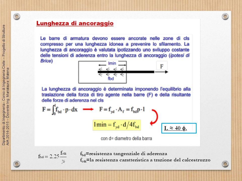 L ≈ 40 . fbd=resistenza tangenziale di aderenza