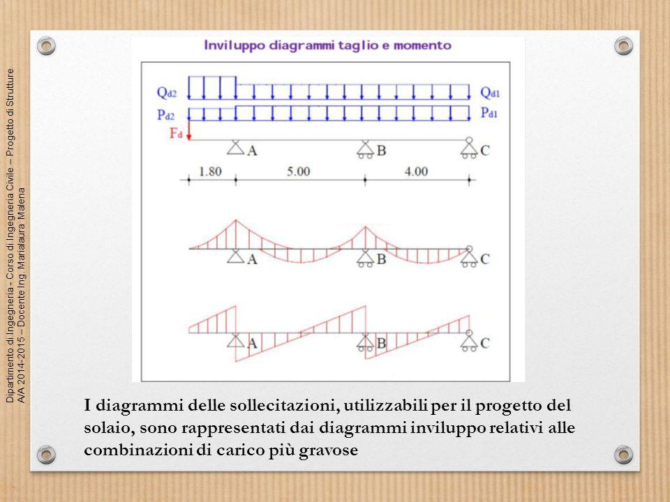 I diagrammi delle sollecitazioni, utilizzabili per il progetto del solaio, sono rappresentati dai diagrammi inviluppo relativi alle combinazioni di carico più gravose