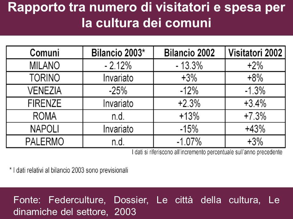 Rapporto tra numero di visitatori e spesa per la cultura dei comuni