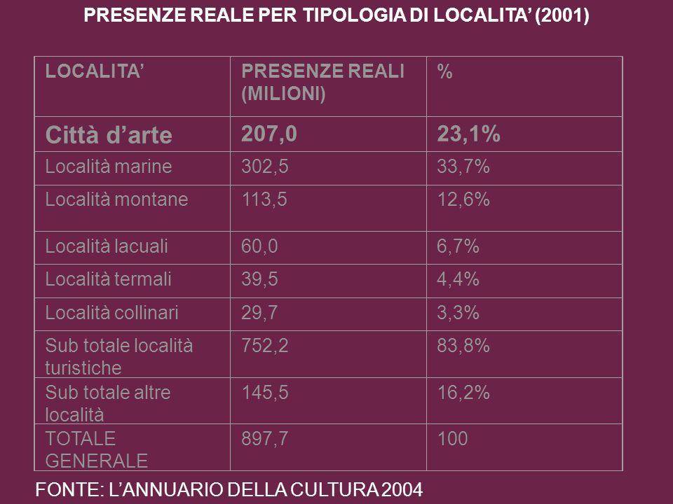 PRESENZE REALE PER TIPOLOGIA DI LOCALITA' (2001)