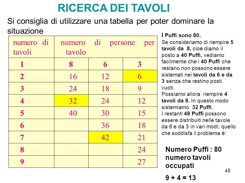 RICERCA DEI TAVOLI Si consiglia di utilizzare una tabella per poter dominare la situazione. I Puffi sono 80.