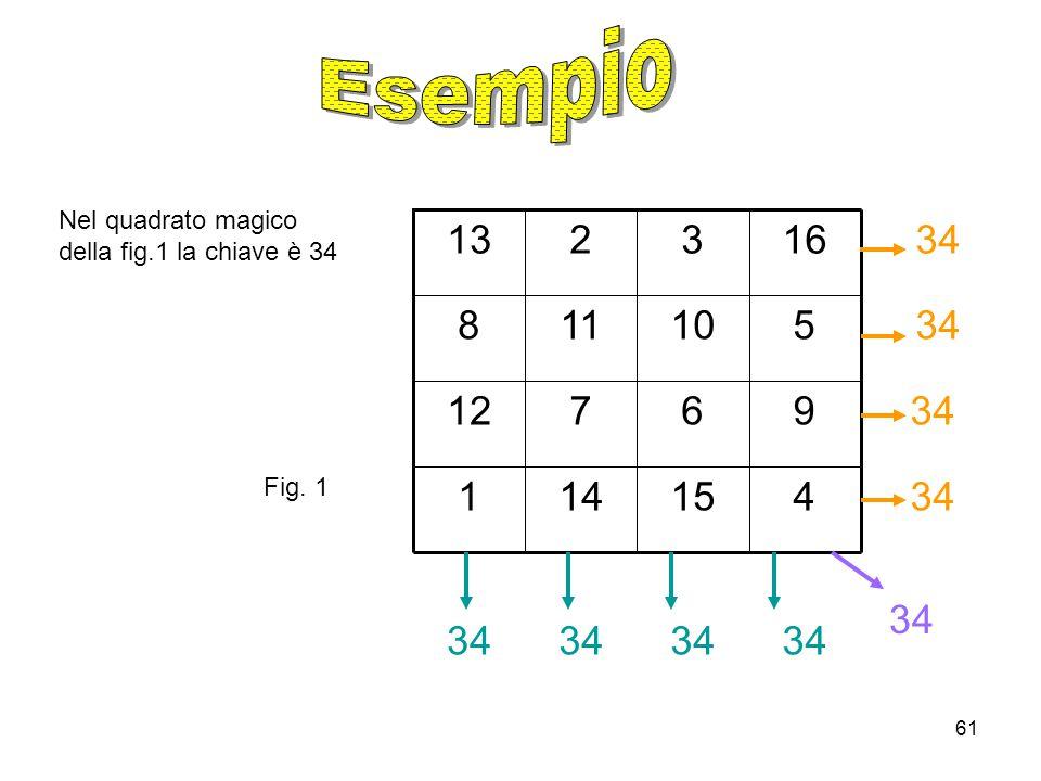 Esempio Nel quadrato magico della fig.1 la chiave è 34. 34. 4. 15. 14. 1. 9. 6. 7. 12. 5.