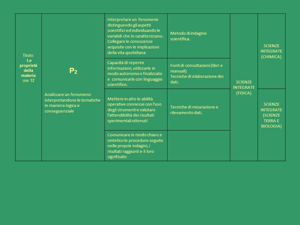 Titolo: Le proprietà della materia. ore 12. P2. Analizzare un fenomeno interpretandone le tematiche in maniera logica e conseguenziale.