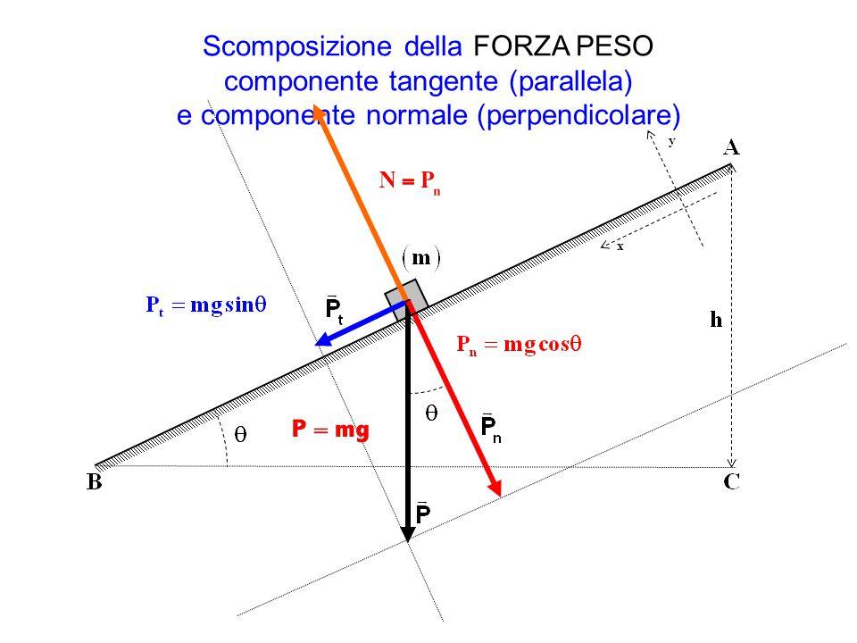 Scomposizione della FORZA PESO componente tangente (parallela) e componente normale (perpendicolare)