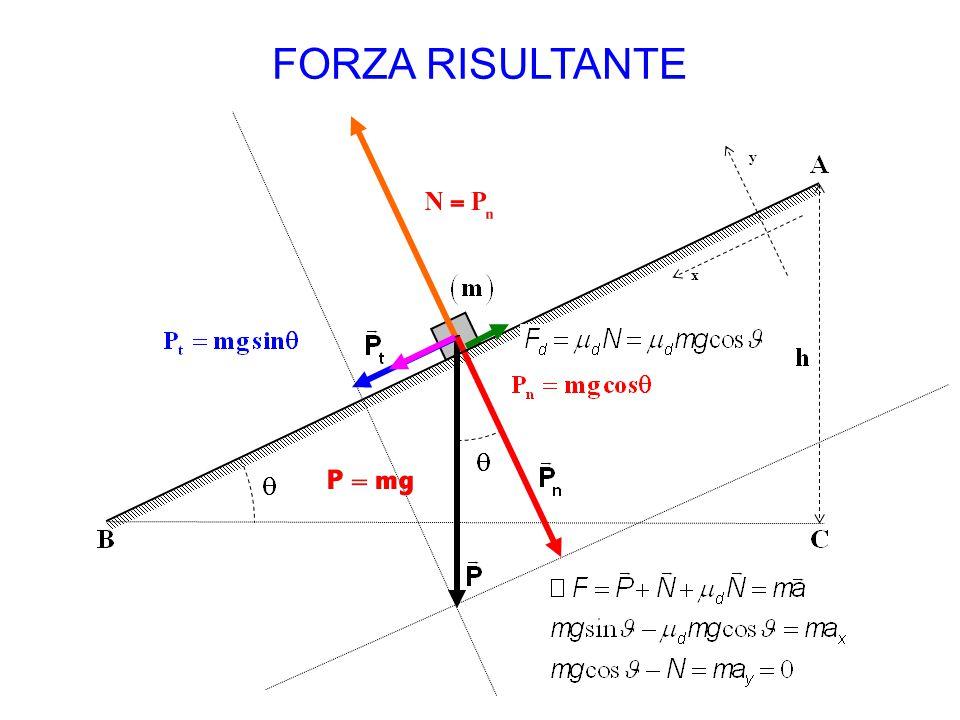 FORZA RISULTANTE x y Vittorio Mussino: vittorio.mussino@polito.it