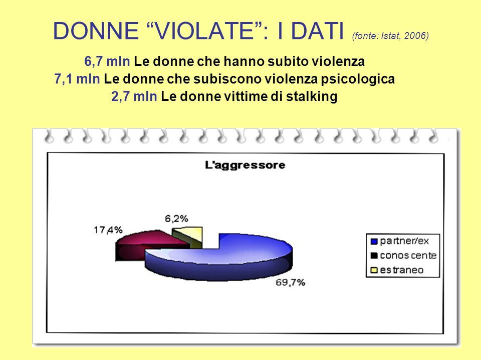 DONNE VIOLATE : I DATI (fonte: Istat, 2006)