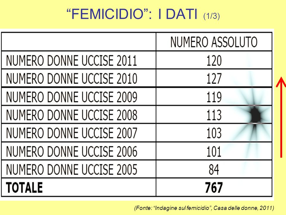 FEMICIDIO : I DATI (1/3)