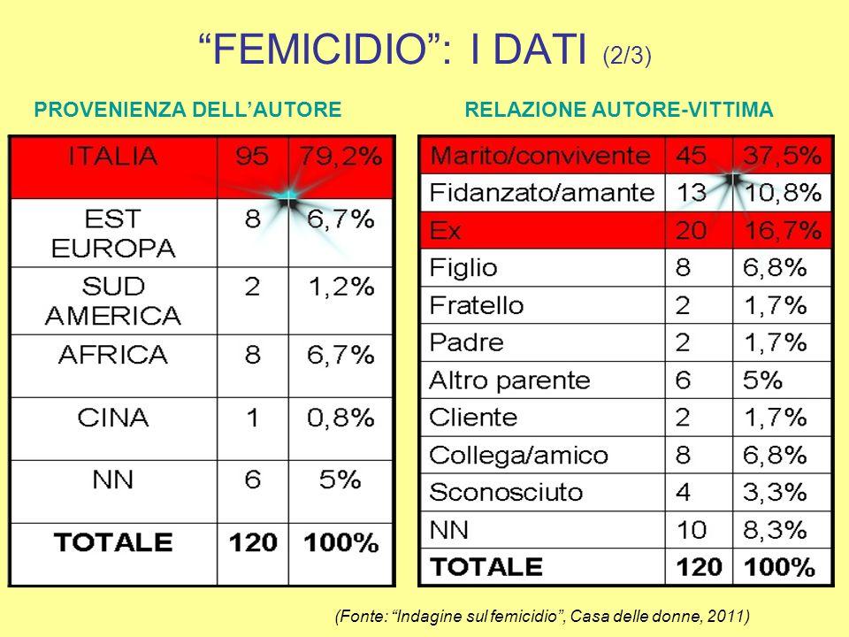 FEMICIDIO : I DATI (2/3)