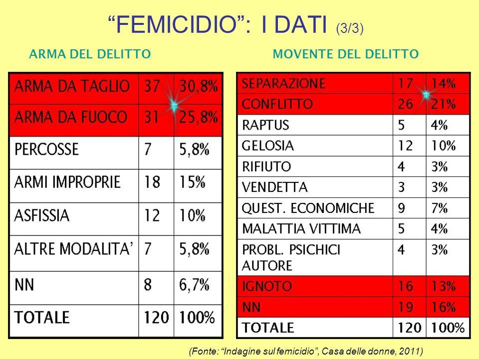FEMICIDIO : I DATI (3/3)