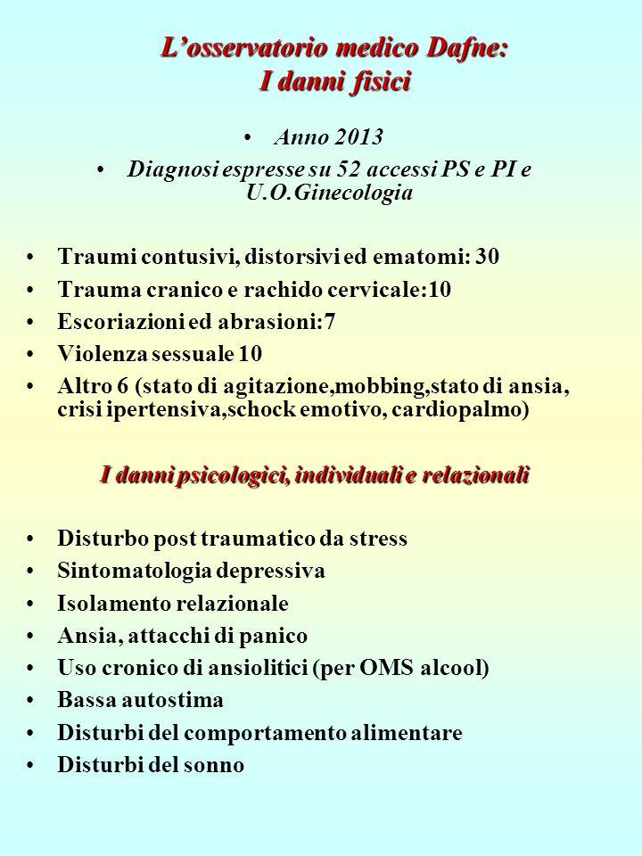 L'osservatorio medico Dafne: I danni fisici