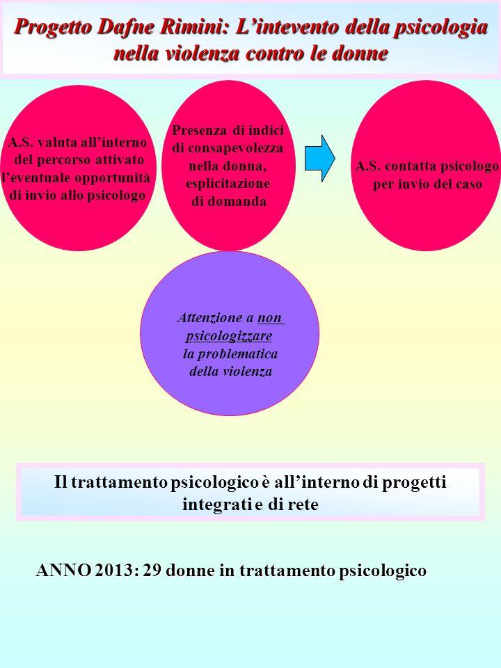 Progetto Dafne Rimini: L'intevento della psicologia nella violenza contro le donne